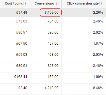 Pay per click case study