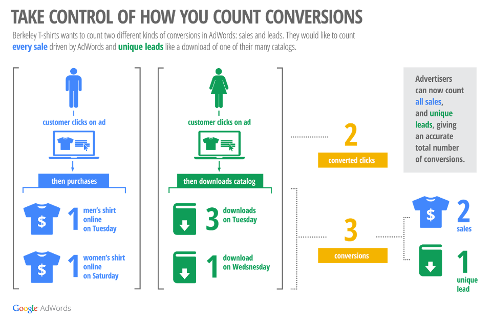 adwords-conversions