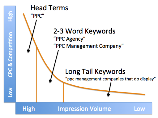 Long-tail keywords in Adwords