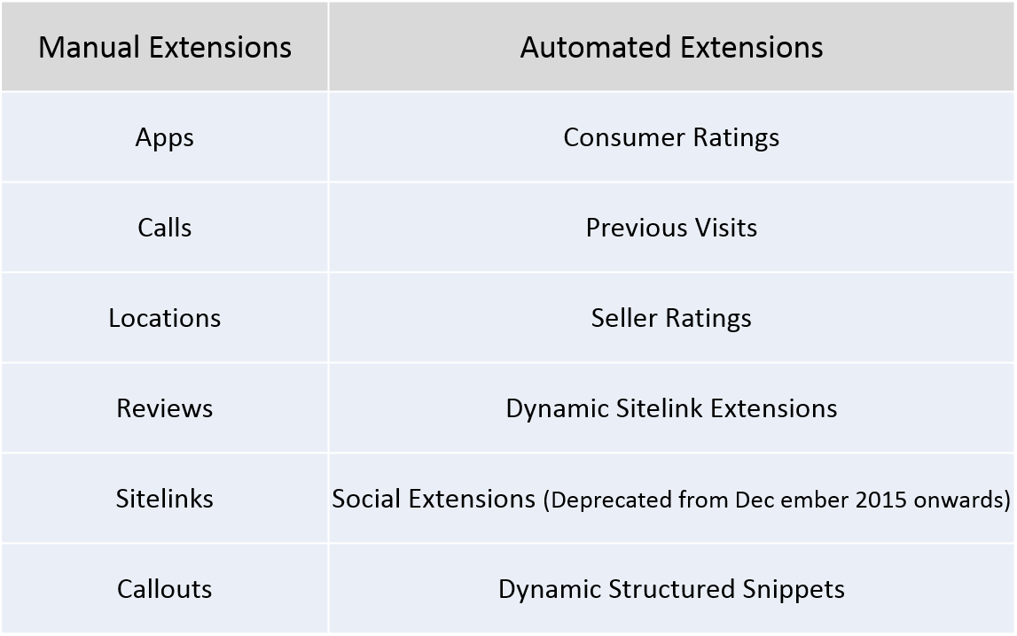 Types of Ad Extensions