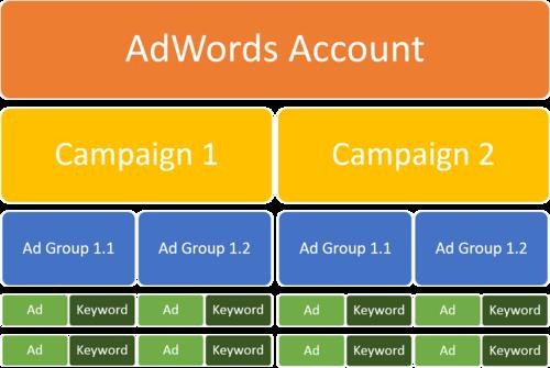 campaign-structure