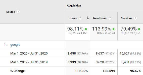 120% More visits from Google alone in Just 4 Months!